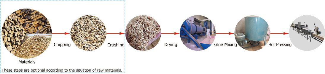 Wood Pallet Block Production Process
