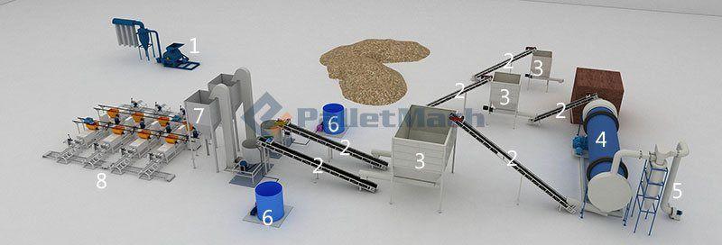 Pallet block production line
