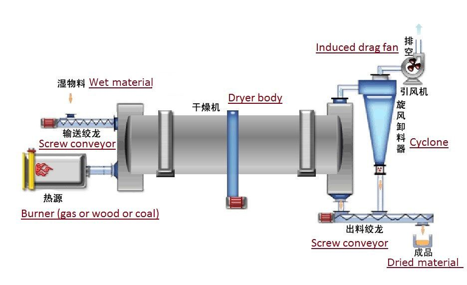 rotary drum dryer machine flow chart